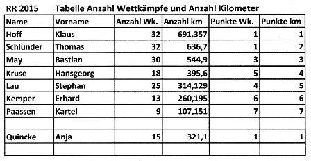 Anzahl Wettkämpfe und Kilometer