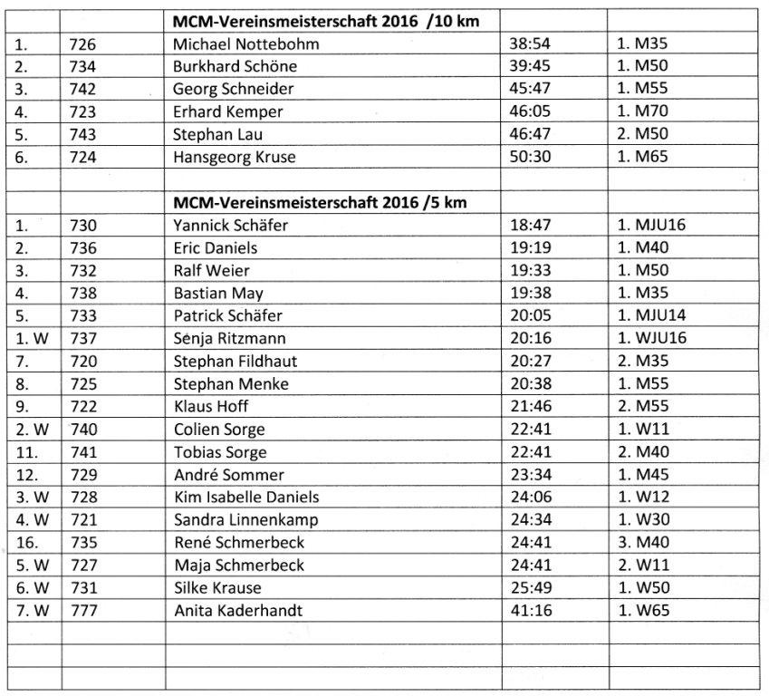 160513 Berichtigte Ergebnisliste MCM-Vereinsmeisterschaften