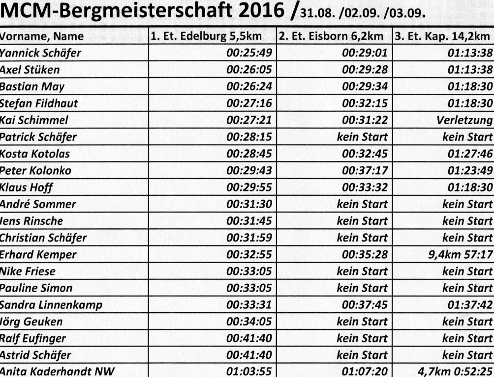 160905 Einzeletappen Berg-EM 2016