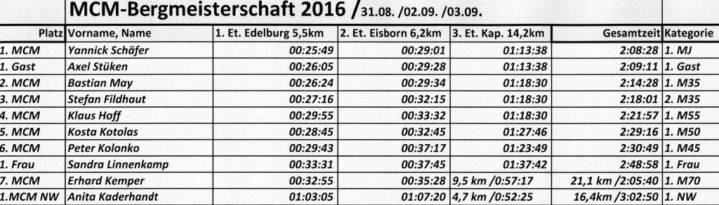 160905 Finisher komplette Berg-EM 2016